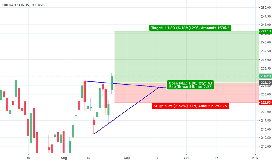 HINDALCO: ascending triangle breakout hindalco