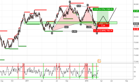 AUDJPY: AUDJPY GARTLEY LONG DAILY