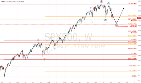 SPX500: SPX 500 analysis. Medium bearish. Long term bullish