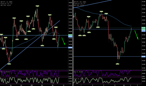 GBPJPY: RSIStochastic Advance Trading GBPJPY