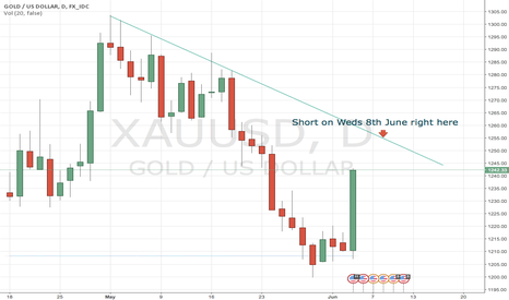 XAUUSD: Short Gold at 1255 on Upper Trend Line