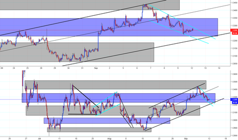 GBPUSD: Looking 2 short around Tues.. eyes out for Gbp 2 flunk the boat