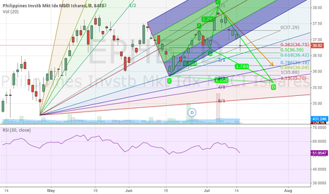 EPHE: EPHE Emerging Bearish Shark