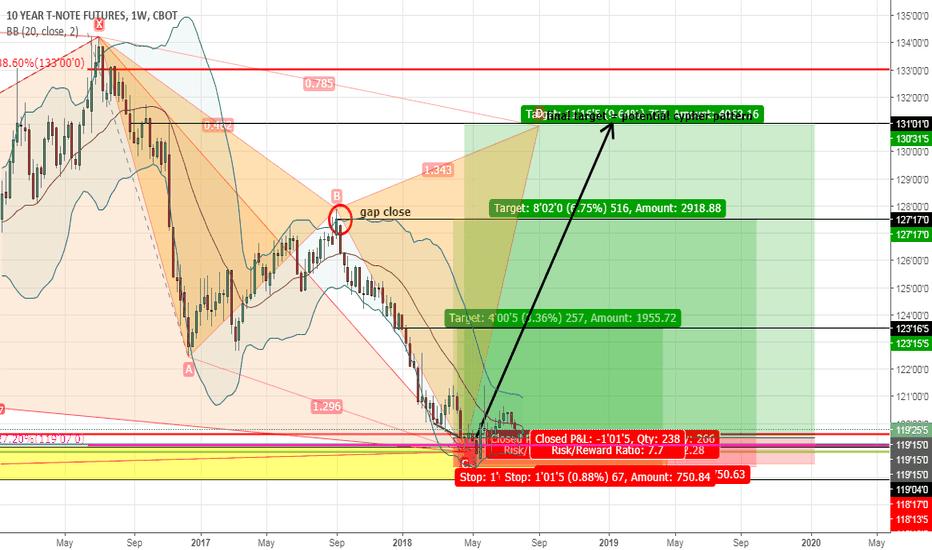 ZN1!: ZN1! Bonds - time to buy.. swing trade long