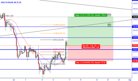 XAUUSD: XAUUSD - POSSIBLE UPWARD RETRACEMENT