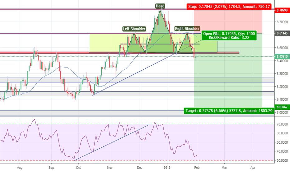 USDNOK: USD/NOK Short . H&S , Trendline & Candlestick.