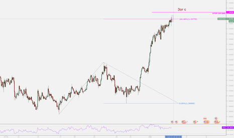 USDCAD: USDCAD Time Price S/R Zone reached