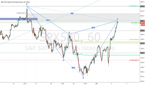 SPX500: S&P 500 Short Opportunity - Cypher