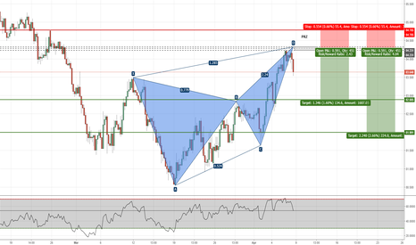 CADJPY: CADJPY - Potential Butterfly Pattern Completion