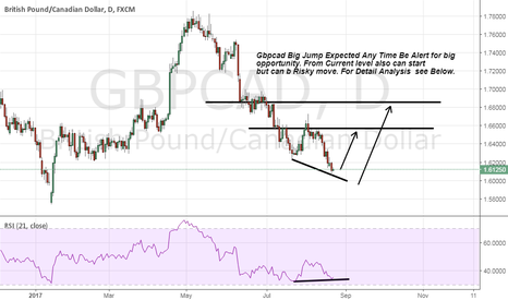 GBPCAD: gbpcad Be Alert Sellers Stay Away from Sell. Jump is coming soon