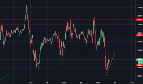 EURUSD: EUR/USD - Trend rialzista e livelli da monitorare