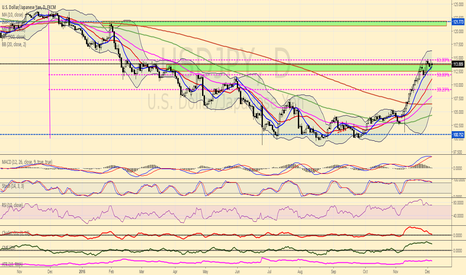 USDJPY: USDJPY Price Action based upon Technical Analysis