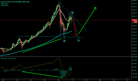BTCUSD: Short to C then Bull Long