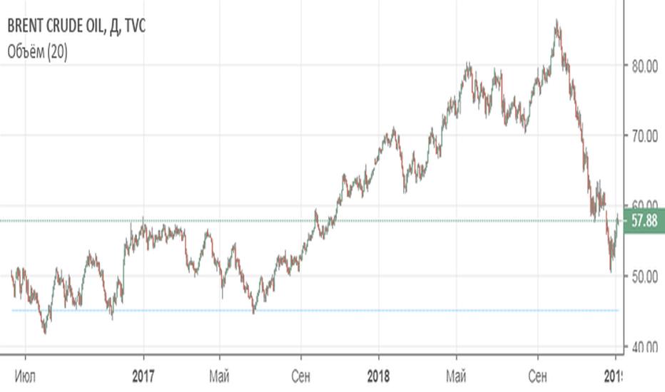 UKOIL: Buy