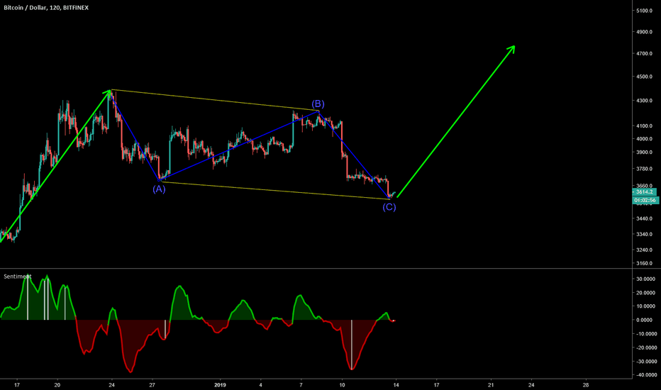 BTCUSD: Any buy under A is a great buy