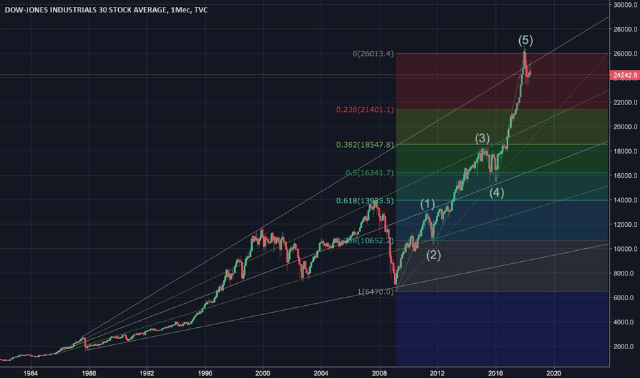 DJI: Падение индекса Dow