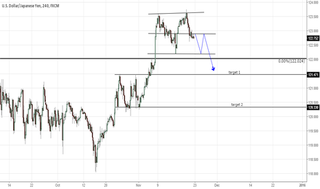 USDJPY: USD/JPY 4hr double top