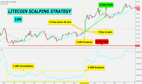 LTCUSD: LITECOIN 15M SCALPING STRATEGY