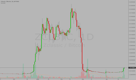 ZCLBTC: Can be this a lottery ticket again?