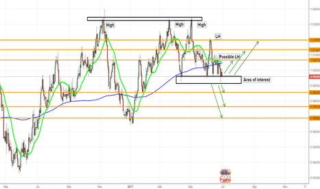 AUDCAD: Weekly perspective on AUDCAD