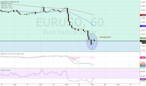 EURUSD: EURUSD retracement?