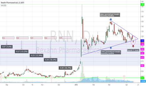 RNN: RNN -- Bearish Trend Line Break