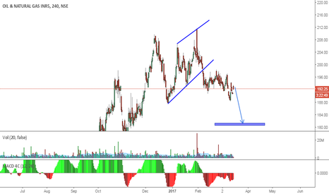 ONGC: ONGC POSSIBLE SHORT