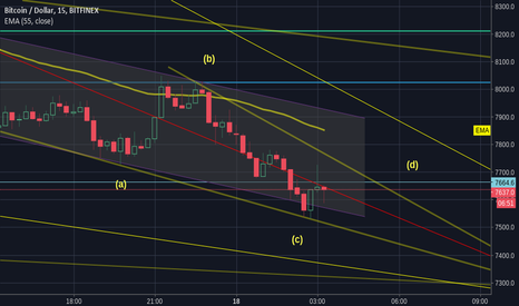 BTCUSD: BTC almost near the Bottom,we are likely to bounce at 7238$