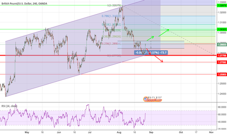GBPUSD: GBPUSD in it's danger zone