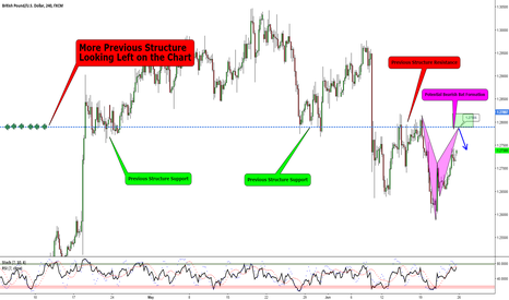 GBPUSD: GBPUSD - Potential Bearish Bat at Previous Structure S&R