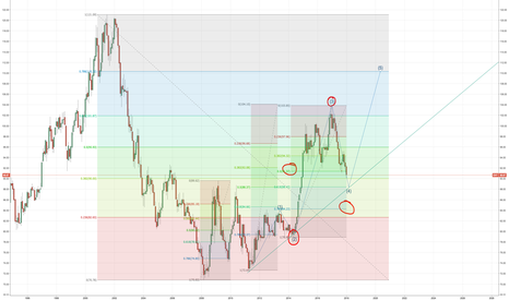 DXY: Don't forget DXY :)