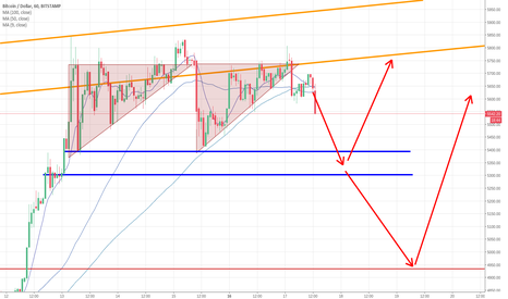 BTCUSD: last two triangles