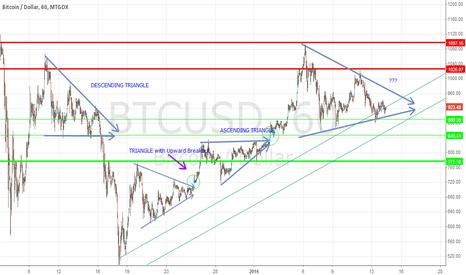 BTCUSD: Descending triangle and Ascending triangle