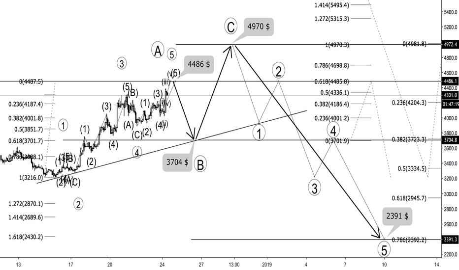 BTCUSD: Bitcoin - Phân tích theo sóng Elliot - Điều gì xảy ra tiếp theo?