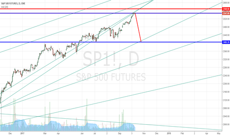 SP1!: S&P500 Sell  with the current