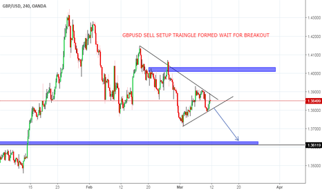 GBPUSD: GBPUSD SELL SETUP TRAINGLE FORMED WAIT FOR BREAKOUT