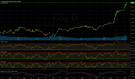 GS: Short GS again! KEEP buying powder dry to add (scenario below)