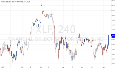 XLF: XLF surges on house vote, but don't buy into the move.