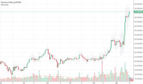 ETHUSD: График курса Ethereum к доллару США онлайн