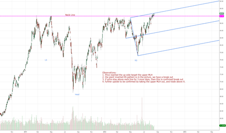 XOM: IBM break out of a 2-year resistance