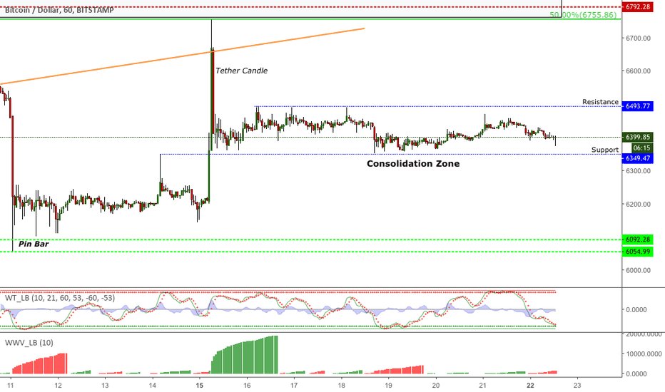 BTCUSD: BTCUSD - stuck in the consolidation zone for now...