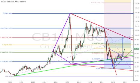 CB1!: Нефть марки Brent