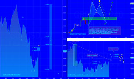 GBPUSD: [GBPUSD] OUR ANALYSIS & OUTLOOK