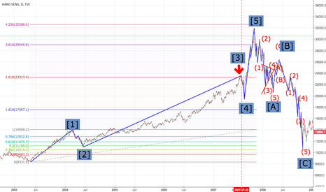 HSI: Hang Seng Index - Elliot Wave and Fibonacci Ratio [2003-2008]