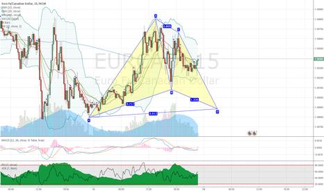 EURCAD: EURCAD potential bullish gartley pattern on 15min chart