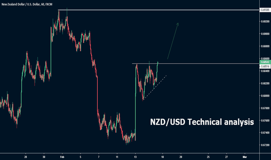 NZDUSD: NZD/USD Technical analysis