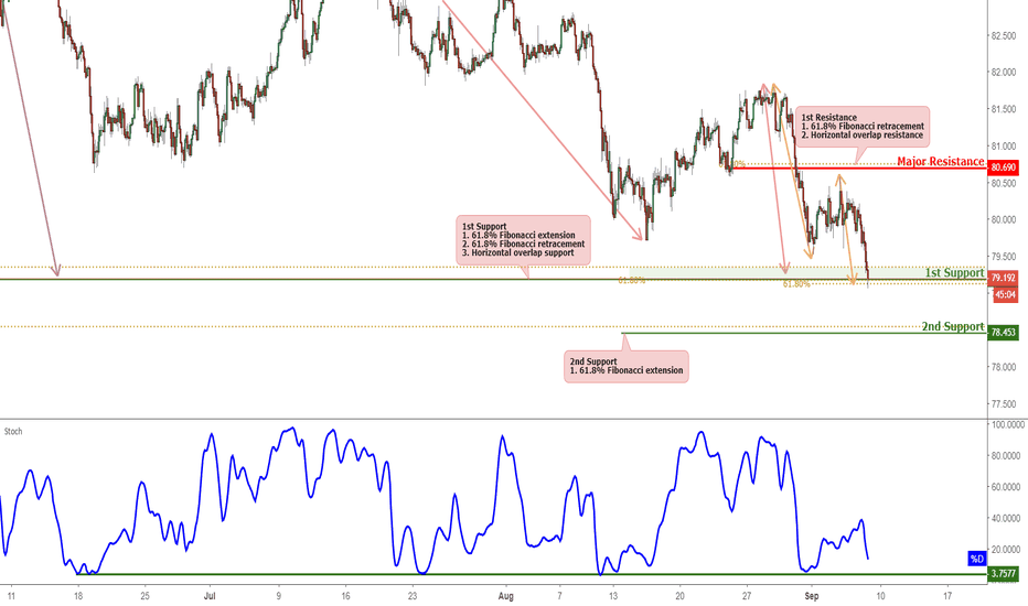 AUDJPY: AUDJPY Testing Support, Potential For A Bounce