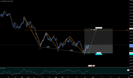 USDJPY: Three Drives Pattern