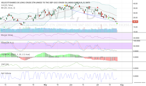 UWTI: I think we will bounce off this support line