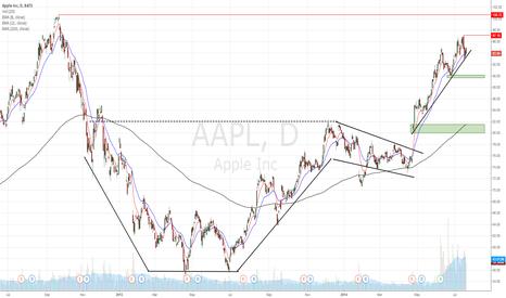 AAPL: AAPL in front of earnings